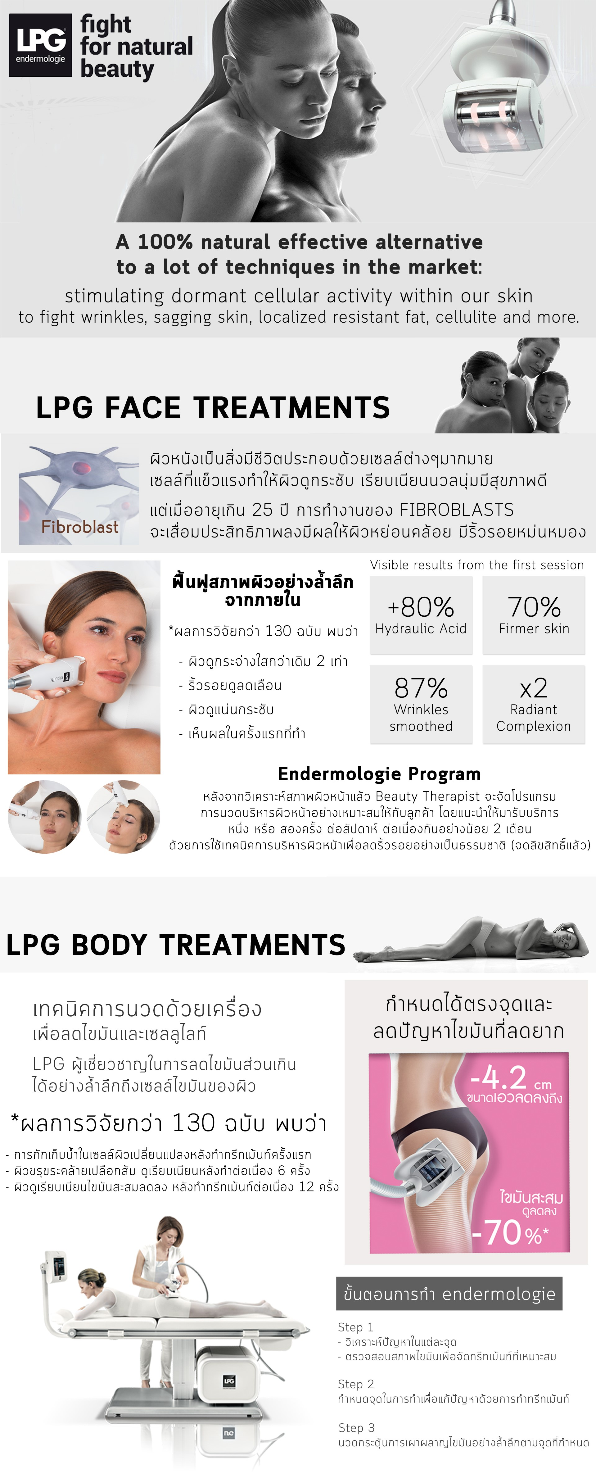LPG Endermologie Treatments is a 100% natural effective alternative to a lot of techniques in the market